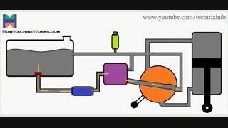 نمونه ای از طرز کار پمپ هیدرولیک | فیدار سیال پویا