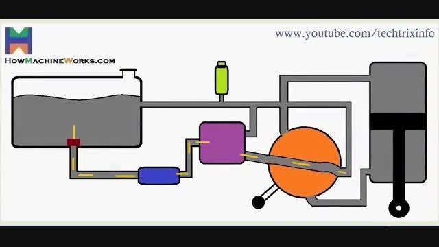 روش کار پمپ هیدرولیک