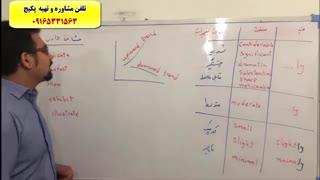 رمزگردانی لغات انگلیسی کتاب 504 و کتاب 1100 واژه-استاد علی کیانپور